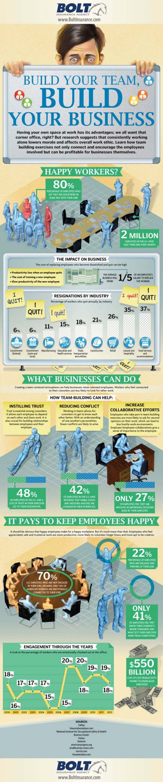 team building infographic from Bolt Insurance