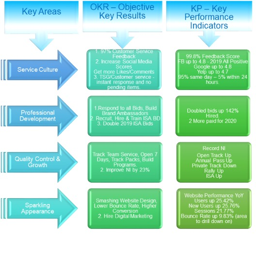Example of The FIRMs OKR and KPIs