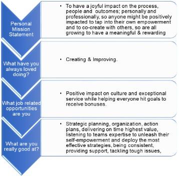team development personality model 1